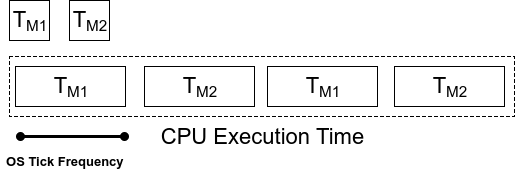 U42RTOS-Tasks-MM.png