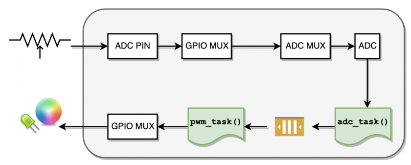 adc_pwm__data_flow.png