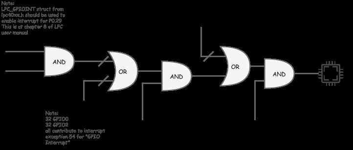 sj2-GPIO-interrupt(1).png