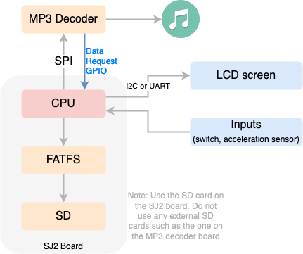 sj2-mp3-hw-diagram.png