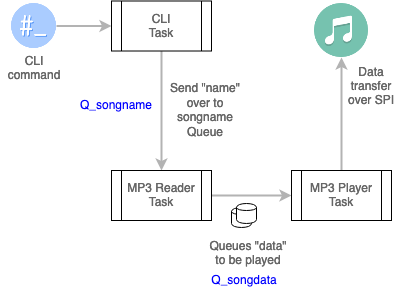sj2-mp3-task-structure.png